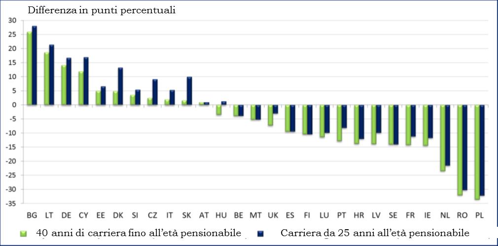 pensioni_grafico